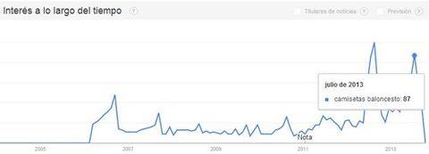 camisetas baloncesto google trends