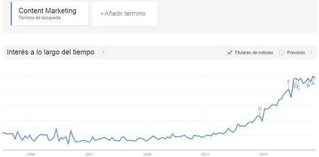 crecimiento del content marketing