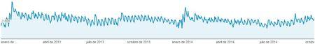 tráfico google 2013 2014